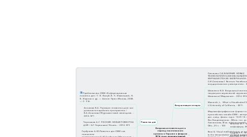 Mind Map: Визуальная повестка дня в период политического кризиса в Украине в феврале 2016 года: компаративный анализ медиа Украины, России, Германии.