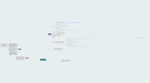 Mind Map: Radioaktivitet