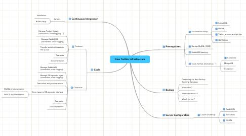 Mind Map: New Twitter Infrastructure