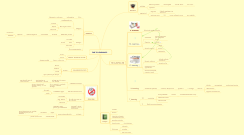 Mind Map: QUÉ ES LEARNING?