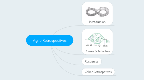 Mind Map: Agile Retrospectives