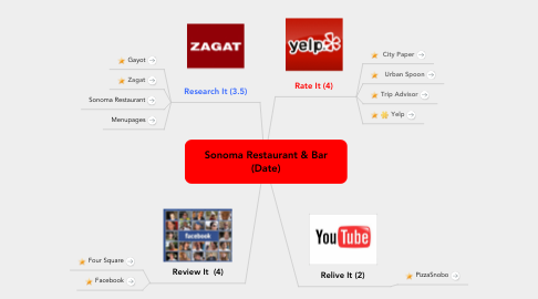 Mind Map: Sonoma Restaurant & Bar (Date)