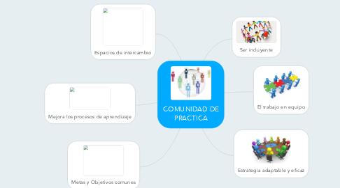 Mind Map: COMUNIDAD DE PRACTICA