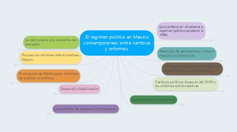 Mind Map: El regimen politico en Mexico contemporaneo: entre cambios y reformas.