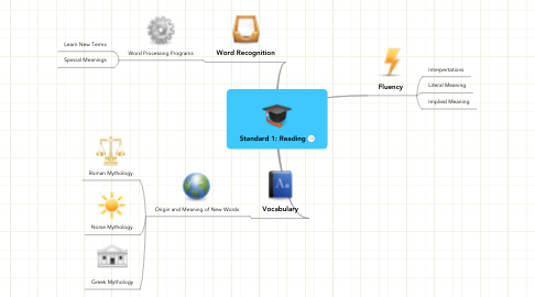 Mind Map: Standard 1: Reading