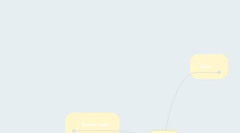 Mind Map: Thalész
