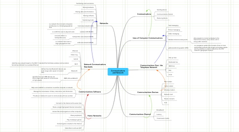 Mind Map: Communications