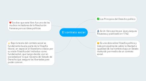 Mind Map: El contrato social