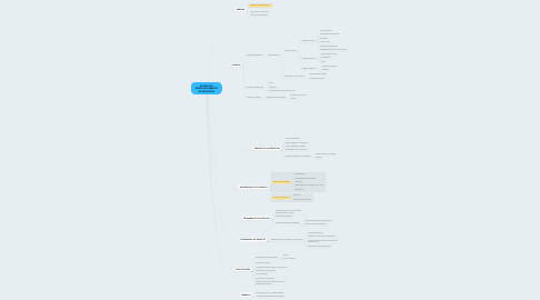 Mind Map: ETAPAS DO DESENVOLVIMENTO DE PRODUTOS