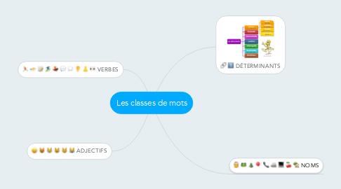 Mind Map: Les classes de mots