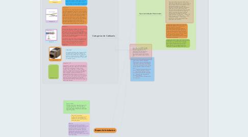 Mind Map: Cableado de Estructurado