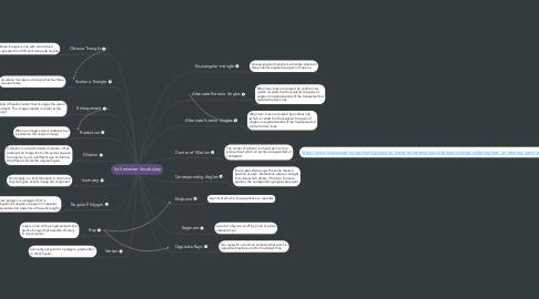 Mind Map: 1st Semester Vocabulary