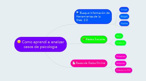 Mind Map: Como aprendí a analizar casos de psicologia