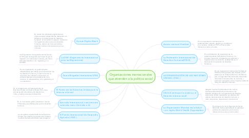 Mind Map: Organizaciones inernacionales que atienden a la política social
