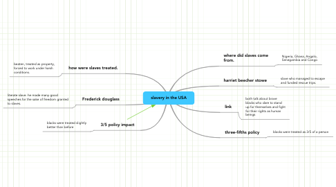 Mind Map: slavery in the USA
