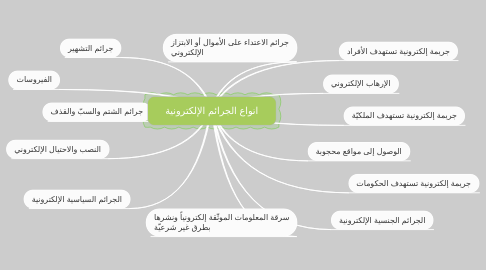 Mind Map: انواع الجرائم الإلكترونية