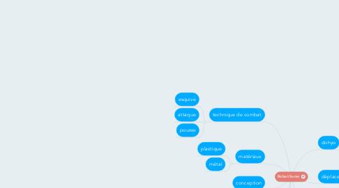 Mind Map: Robot Sumo