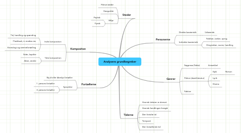 Mind Map: Analysens grundbegreber