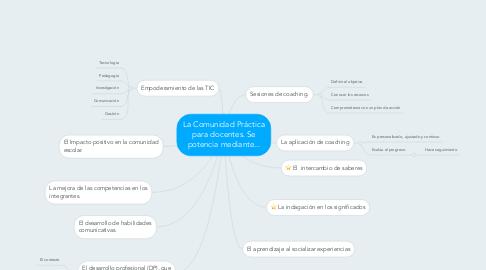 Mind Map: La Comunidad Práctica para docentes. Se potencia mediante...
