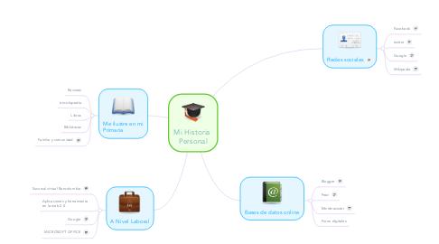 Mind Map: Mi Historia  Personal