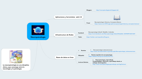 Mind Map: Neuropsicología