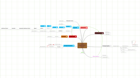 Mind Map: Gabby Geruntho's mind map vocab project