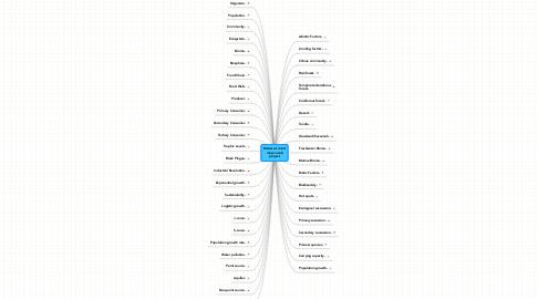 Mind Map: Marissa's mind map vocab project