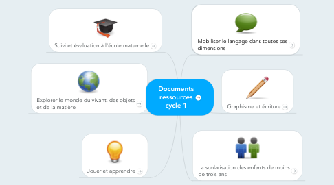 Mind Map: Documents ressources cycle 1