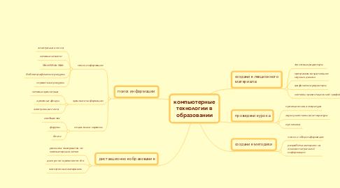 Mind Map: компьютерные технологии в образовании