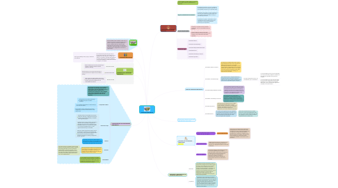 Mind Map: SOCIEDADES MERCANTILES