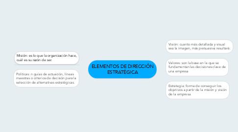 Mind Map: ELEMENTOS DE DIRECCIÓN ESTRATÉGICA