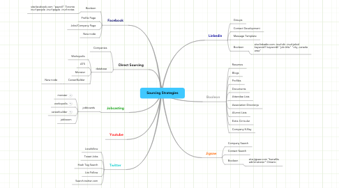 Mind Map: Sourcing Strategies