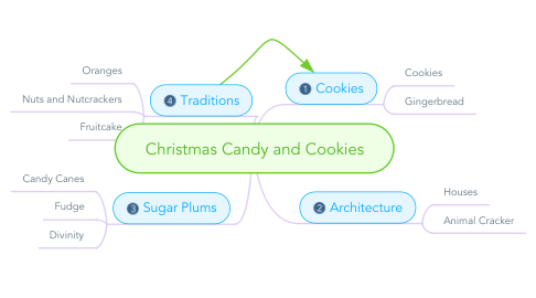 Mind Map: Christmas Candy and Cookies