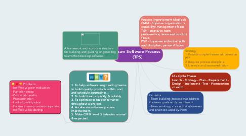 Mind Map: Team Software Process (TPS)