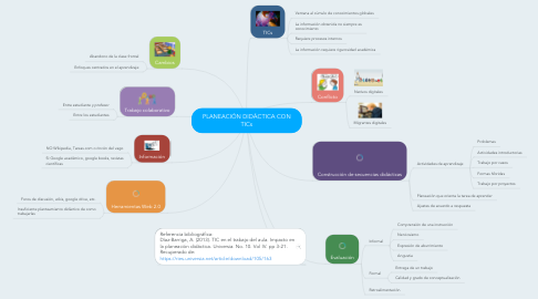 Mind Map: PLANEACIÓN DIDÁCTICA CON TICs