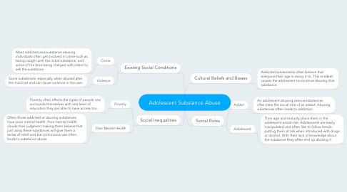 Mind Map: Adolescent Substance Abuse