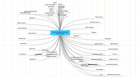 Mind Map: Jayson radanyi's mind map vocab activity