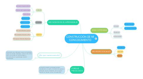 Mind Map: CONSTRUCCION DE MI CONCOCIMIENTO