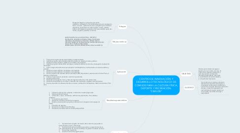 """Mind Map: CENTRO DE INNOVACIÓN Y DESARROLLO TECNOLÓGICO DE COMUDE PARA LA CULTURA FÍSICA, DEPORTE Y RECREACIÓN. """"CIMUDE"""""""