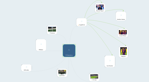 Mind Map: FC Barcelona
