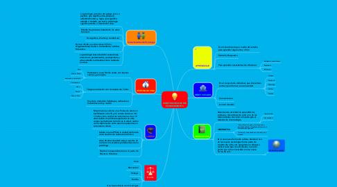 Mind Map: CONSTRUCCIÓN DE MIS CONOCIMIENTOS