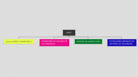 Mind Map: NEEC