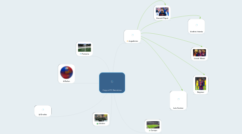 Mind Map: Copy of FC Barcelona