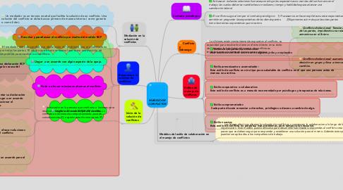 Mind Map: MANEJO DE CONFLICTOS