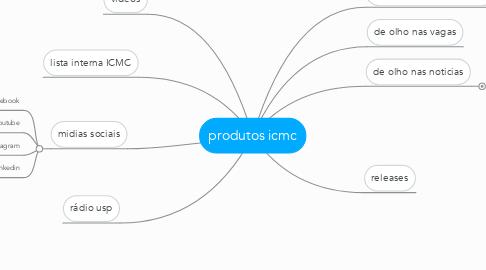 Mind Map: produtos icmc