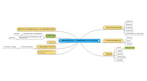 Mind Map: ARGUMENTAÇÃO : A FERRAMENTA DO FILOSOFAR