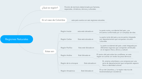 Mind Map: Regiones Naturales