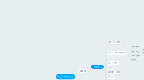 Mind Map: BAグループトップ