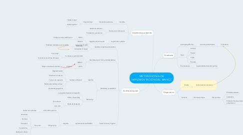Mind Map: METODOLOGÍA DE IMPLEMENTACIÓN DEL MNVCC