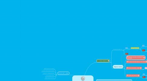 Mind Map: Воронка продаж удочка дляденег